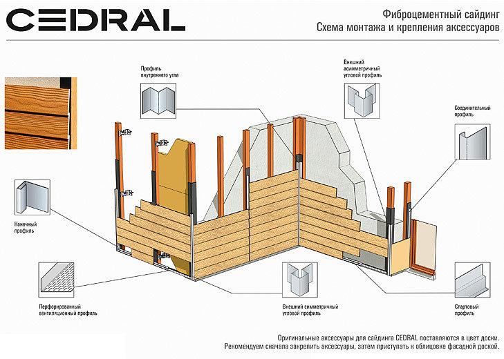 панели кедрал схема