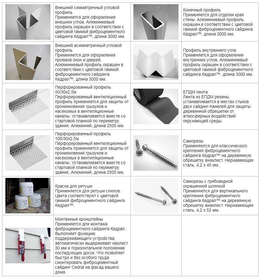 таблица элементов панелей кедрал